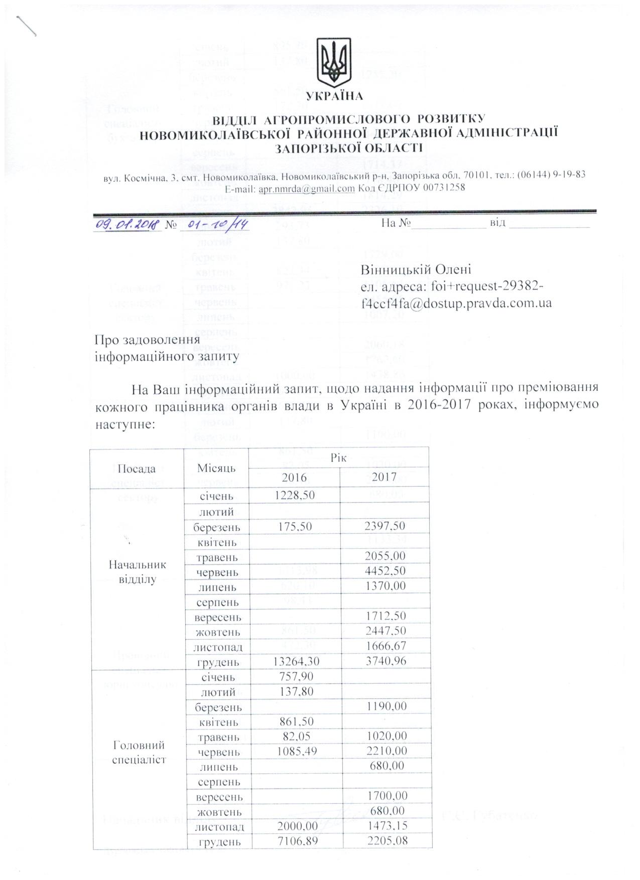 Бюджетні кошти - запит до: Кабінет Міністрів України | Доступ до правди